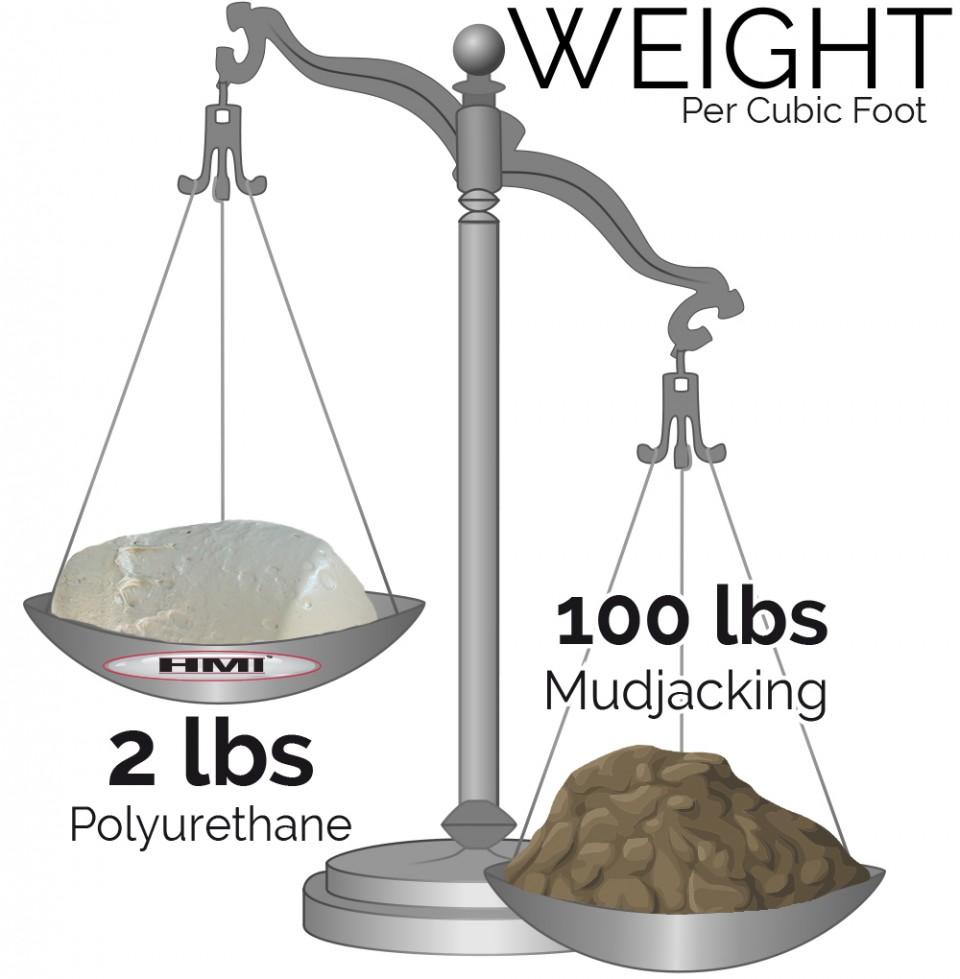 weight scale mudjacking vs polyurethane with text logo